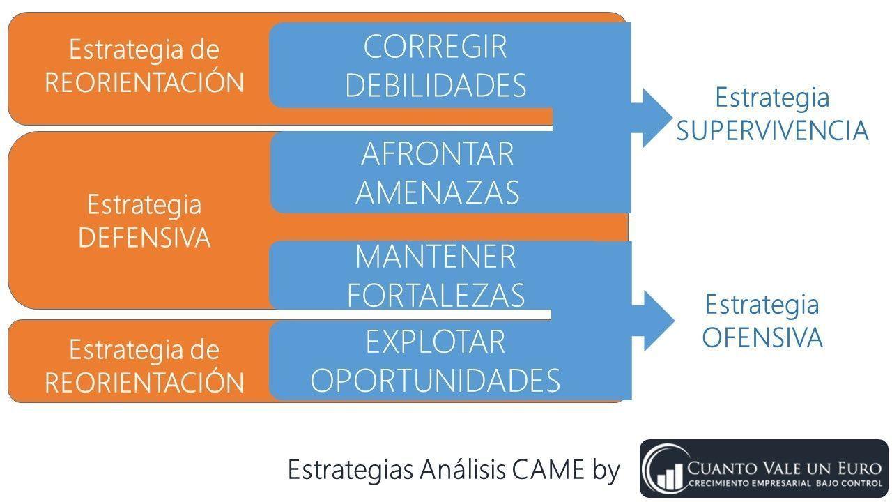 Estrategias Análisis CAME