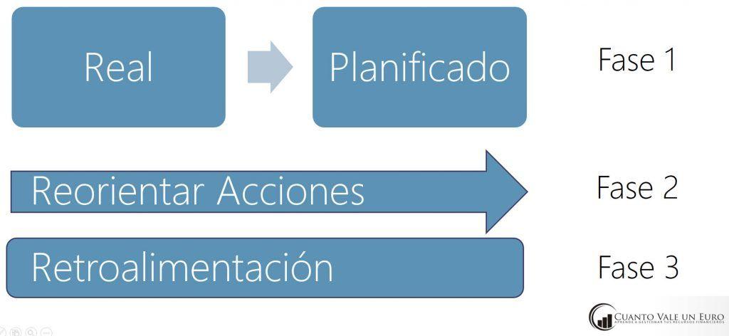 Cómo se realiza el control de gestion en las organizaciones