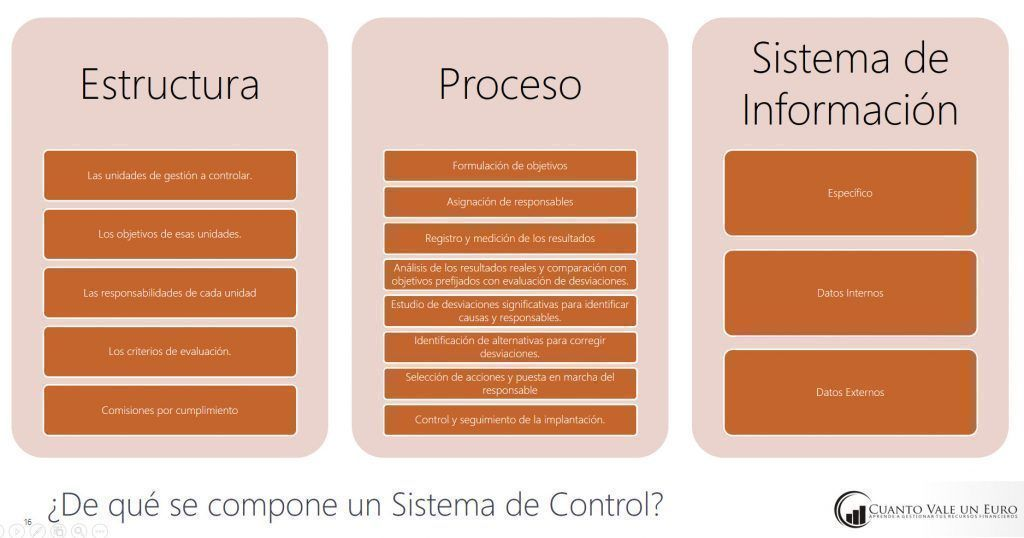 elementos de un sistema de control de gestion
