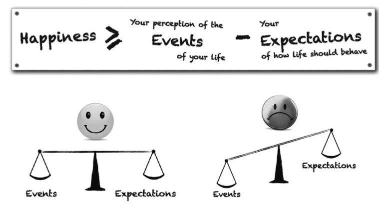 El algoritmo de la felicidad de Mo Gawdat