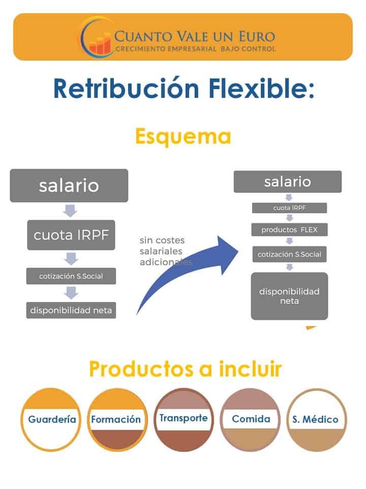 mplantar un sistema de retribución flexible